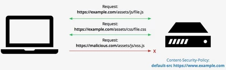 content security policy http security header