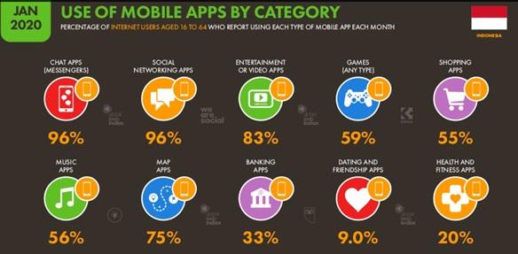 penggunaan smartphone indonesia