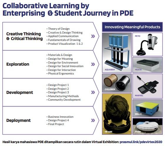 contoh produk collaborative learning mahassiwa PDE Prasetya Mulya dan industri